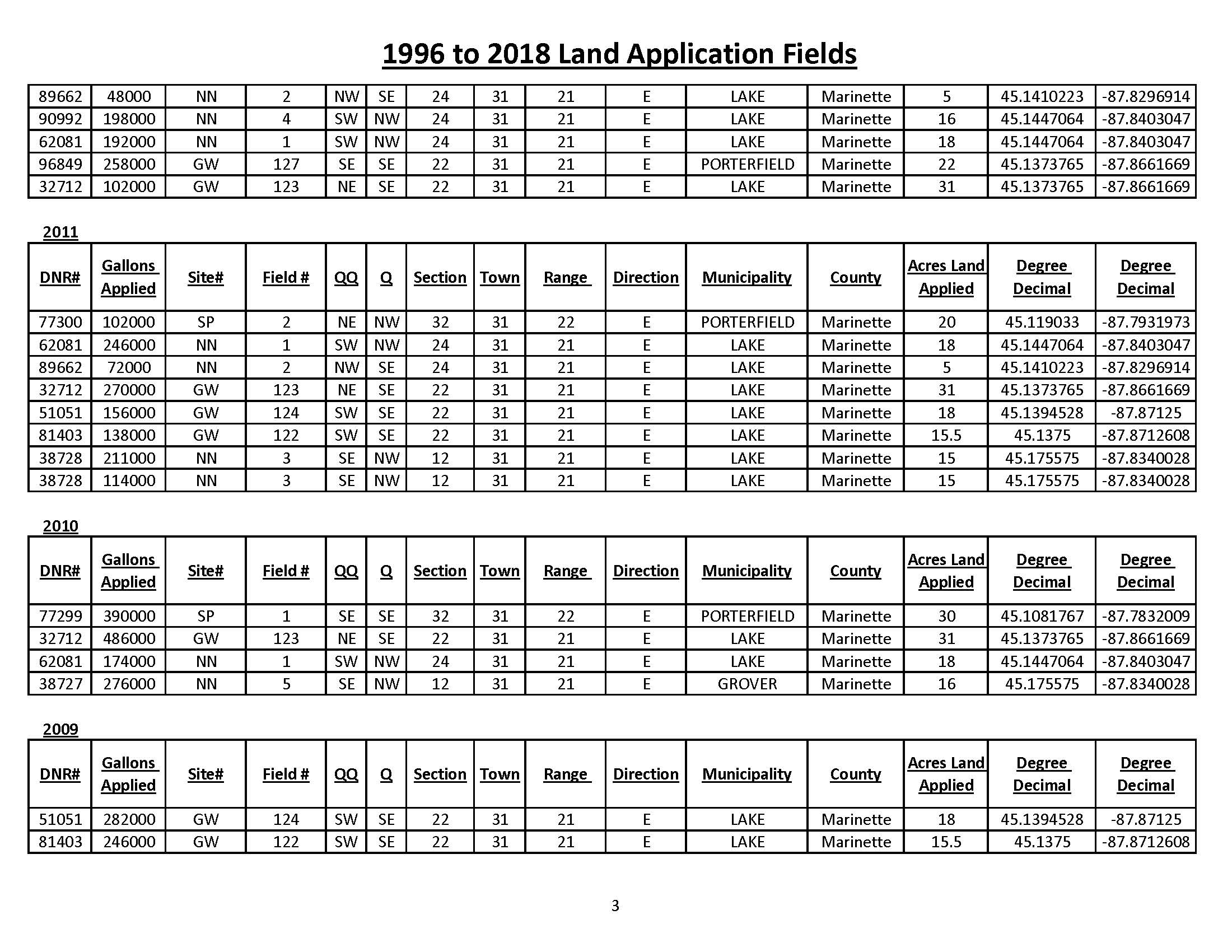 1996 to 2018 Land Application Fields_Page_3