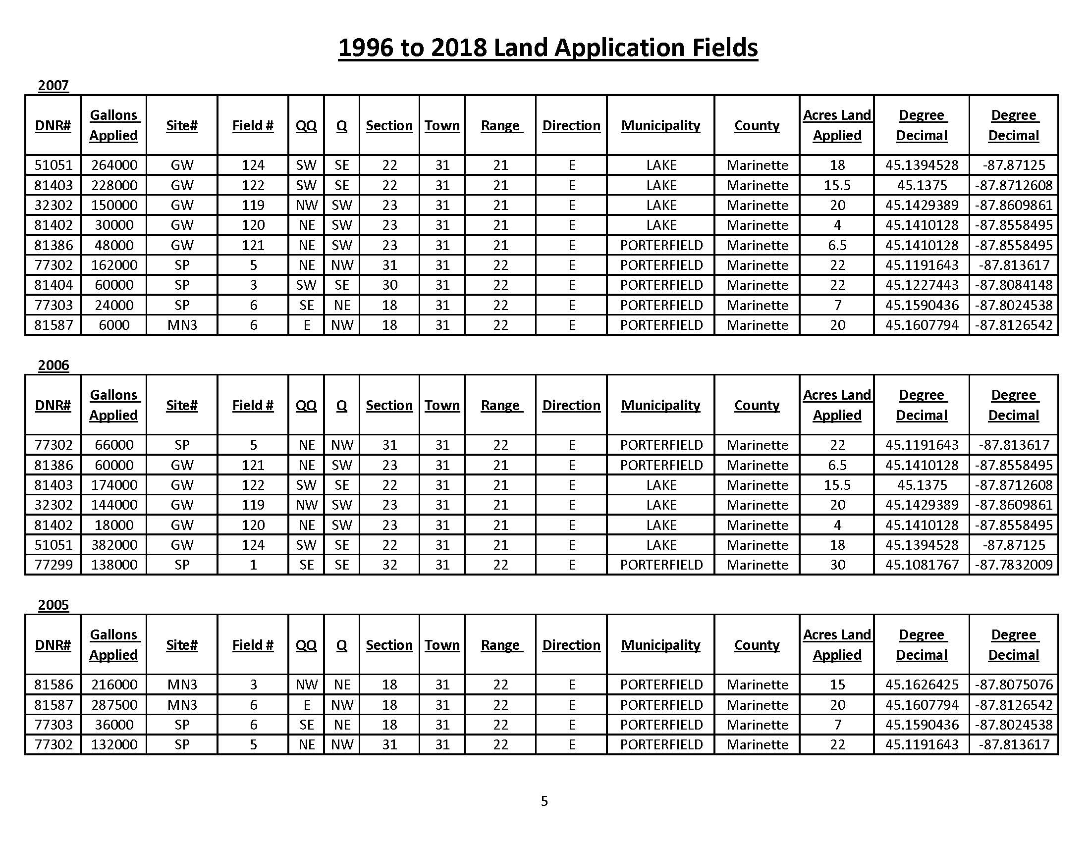 1996 to 2018 Land Application Fields_Page_5