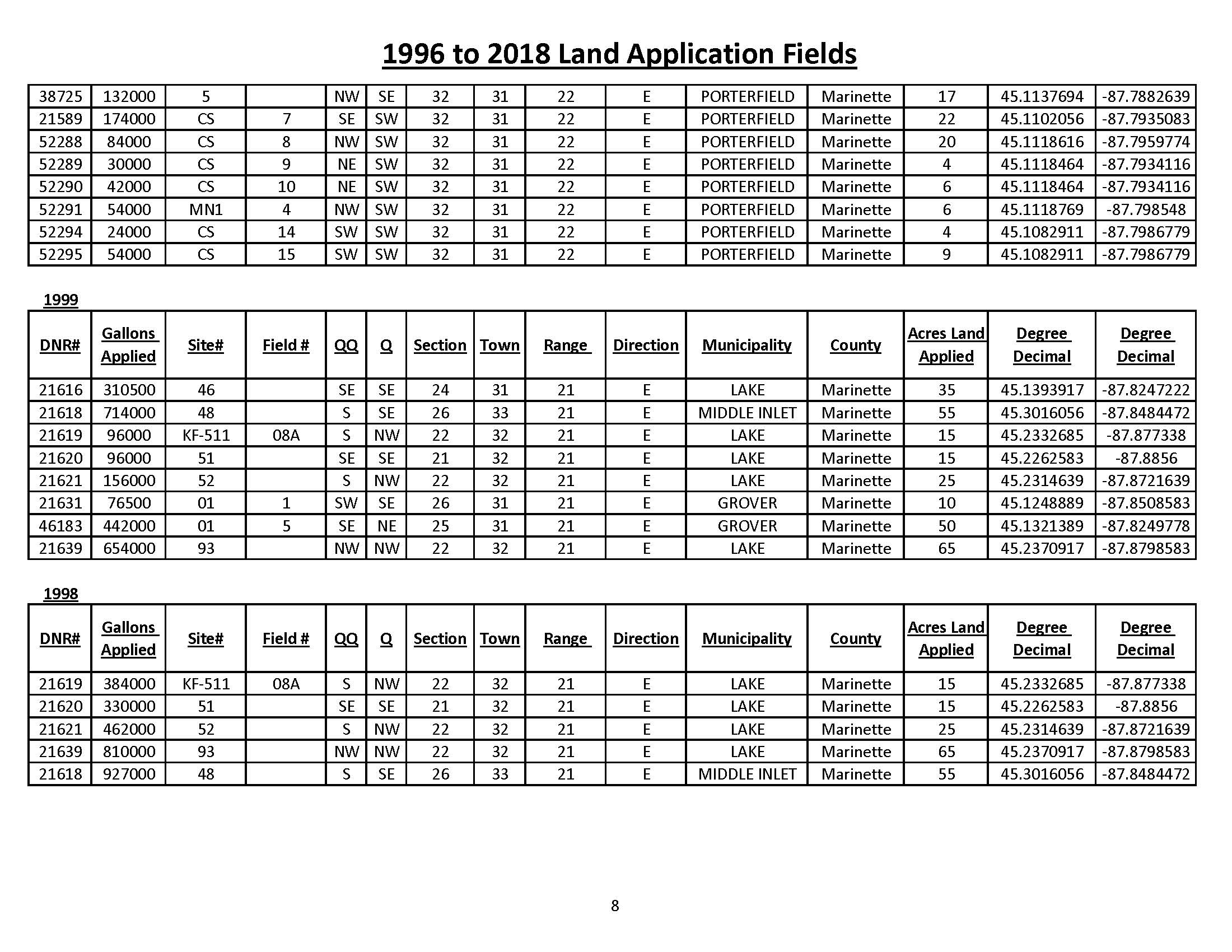 1996 to 2018 Land Application Fields_Page_8